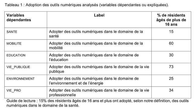 Tableau Luxembourg consultation publique relative aux opportunités et aux défis de l'Intelligence Artificielle