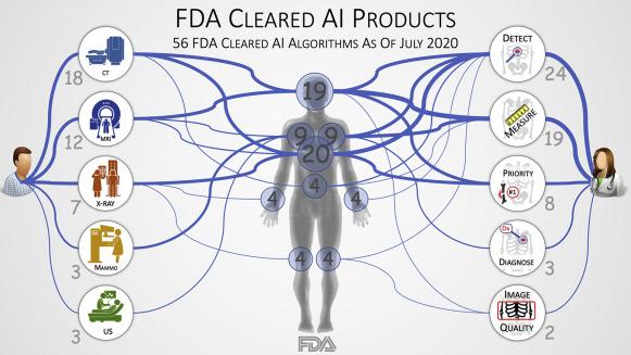 food drugs administration algorithmes validés exploitables juillet 2020