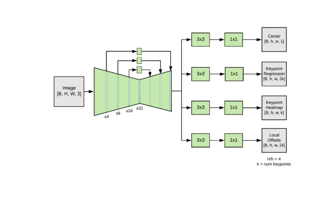 architecture MoveNet extracteurs têtes prédiction caractéristiques réseau pyramides objets