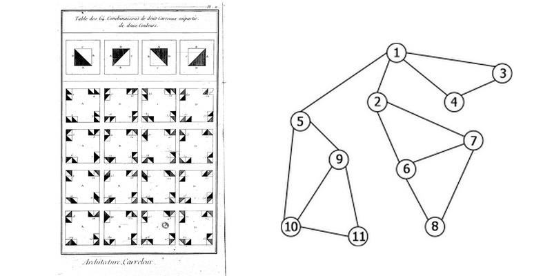 théorie graphes analyse combinatoire