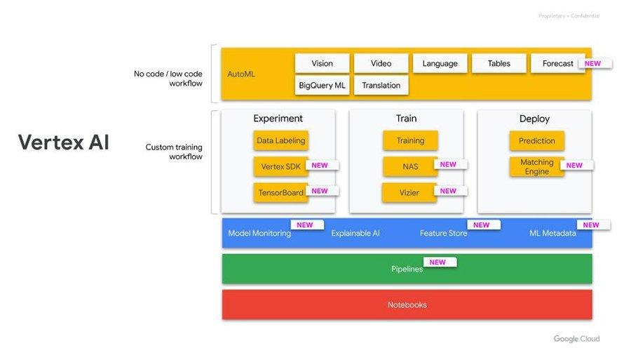 Vertex AI google plateforme MLOps gestion modèles machine learning
