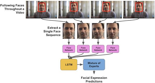 google université berkeley étude recherche base de données expression faciale réseaux de neurones convolutifs profonds récurrents