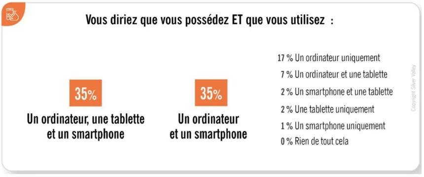 sondage équipement numérique séniors ordinateur tablette smartphone