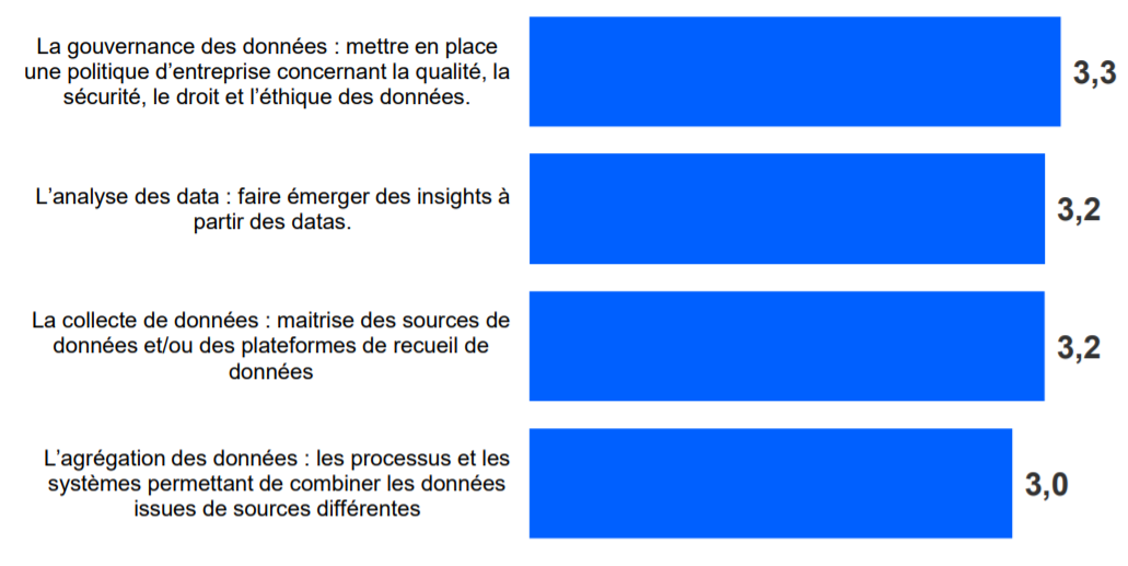 data entreprise gouvernance collecte gestion traitement données