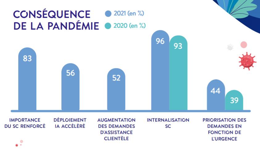 conséquence pandémie covid 19 service client