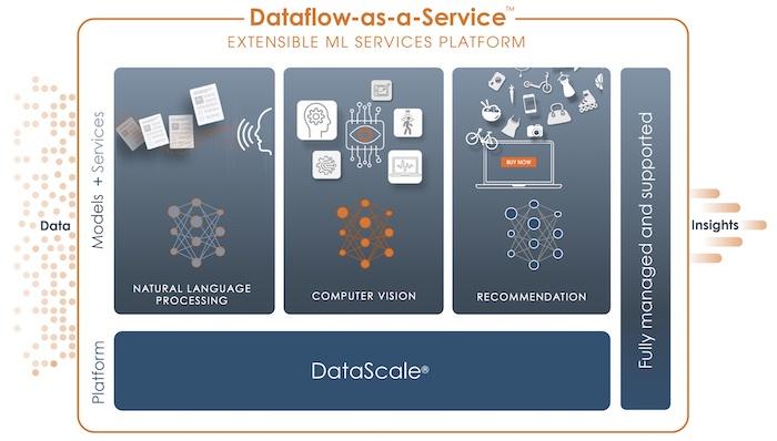 DataFlow as a Service outil abonnement service sambanova aide entreprise systèmes intelligence artificielle