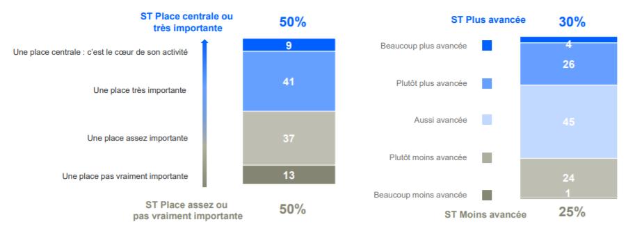 sondage data place entreprise