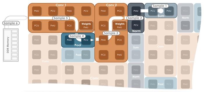 plateforme DataScale unité reconfigurables RDU flux données