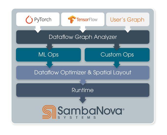 machine learning tensorFlow Pytorch outils plateforme modèle