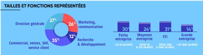 entreprises direction marketing recherche développement commercial