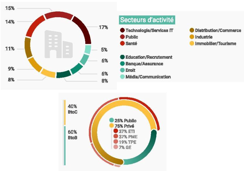 DOI externes internes secteur activité entreprises