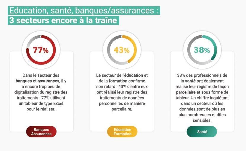 éducation santé banques assurances registre digitalisation protection données