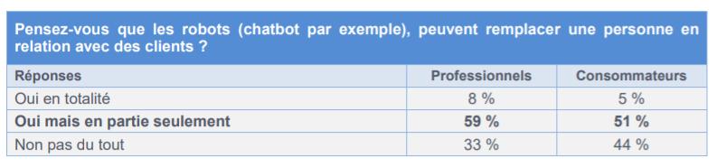 chatbots remplace être humain