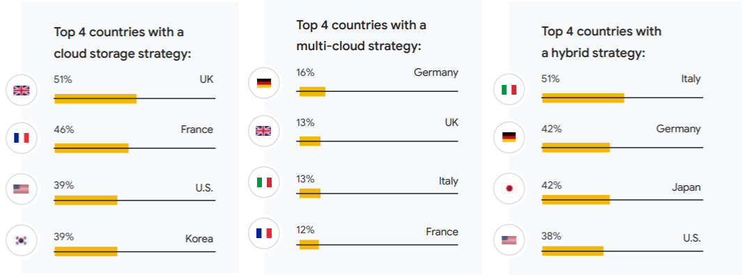 utilisation intelligence artificielle stratégie cloud multi-cloud hybride