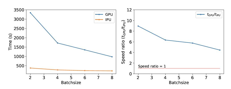 expérimentation tests GPU IPU