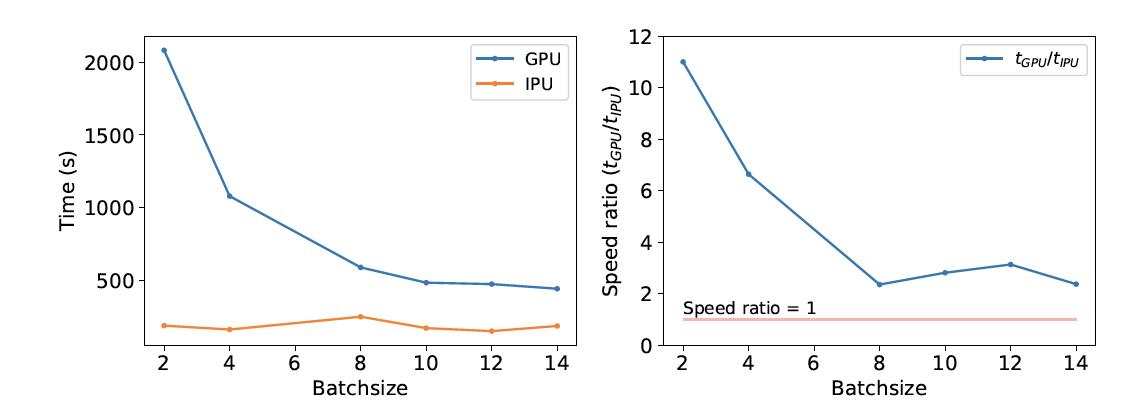 expérimentation tests IPU et GPU