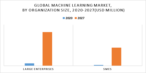 Grands groupes PME machine learning