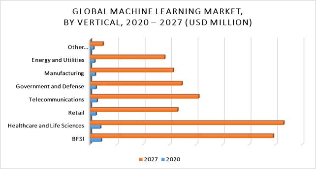 machine learning secteur santé finance