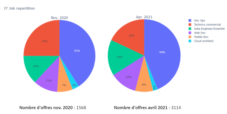 sondage métiers intelligence artificielle data scientist DevOps
