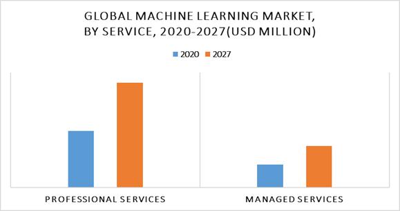 Machine learning service géré professionnel