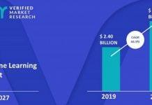 Verified Market Research enquête étude de marché machine learning