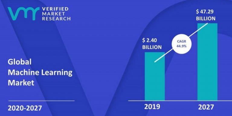 Enquête : focus sur le marché mondial du machine learning sur la période 2020-2027