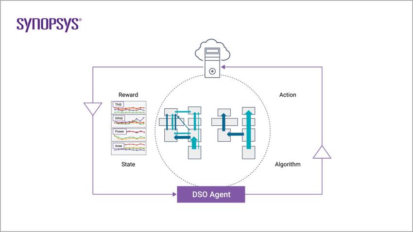 schéma DSO conception performante puces