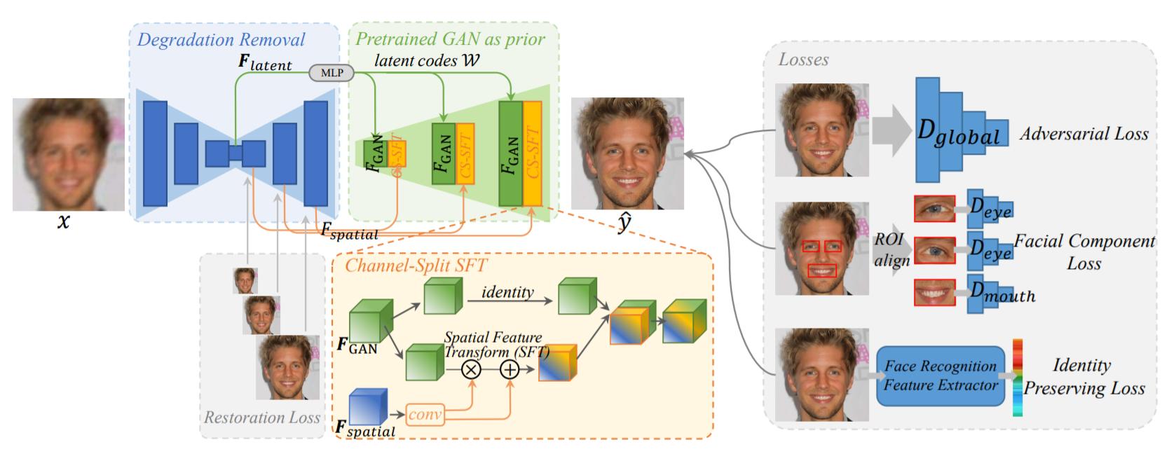 Fonctionnement architecture GFP-GAN
