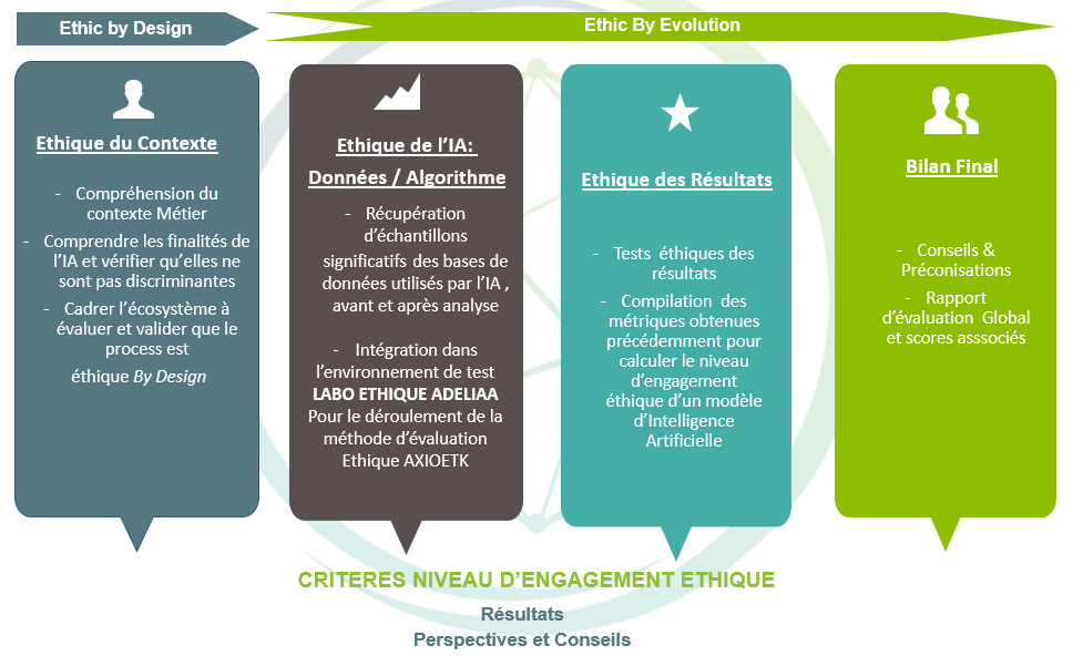 Criteres niveau d'engagement ethique