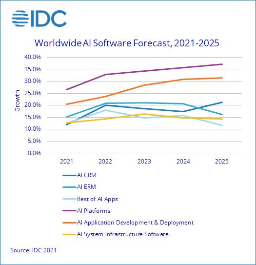 software marché évolution