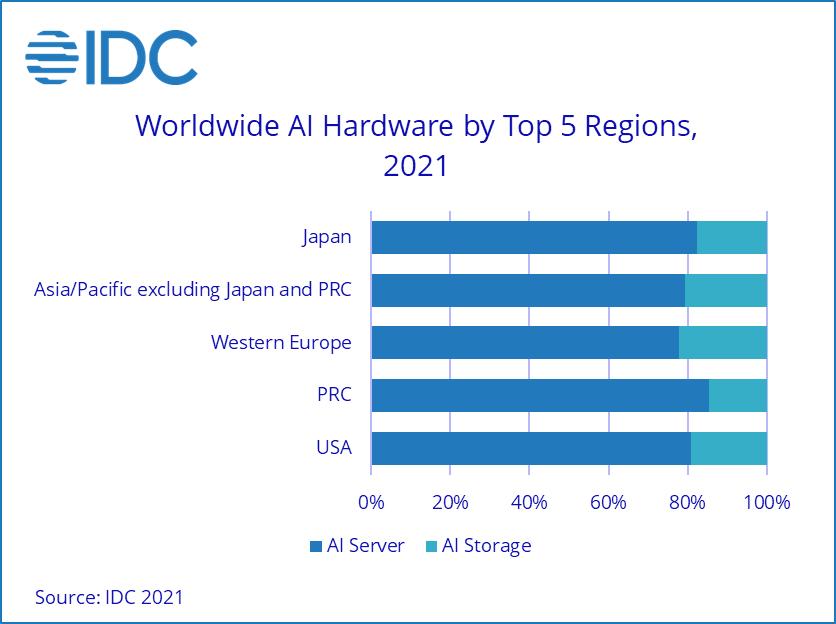 marché hardware intelligence artificielle évolution