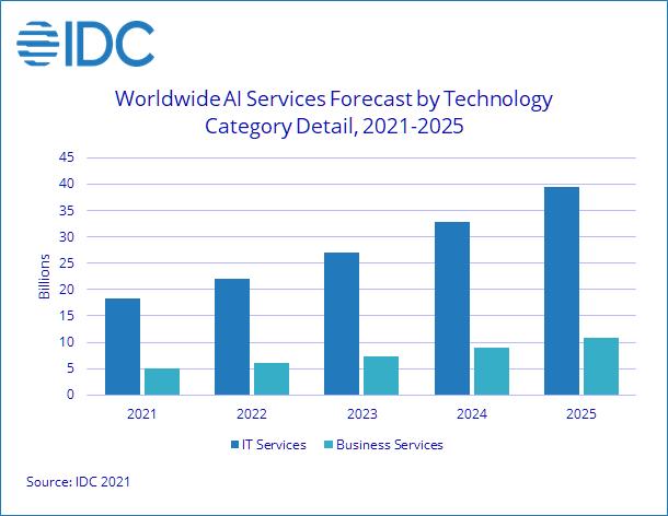 marché services intelligence artificielle
