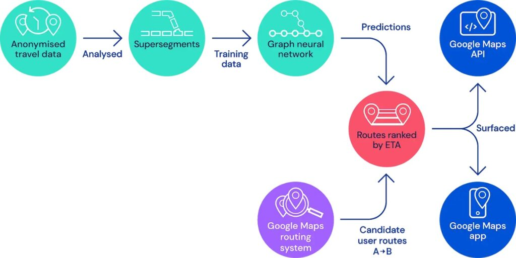 analyse, segment, GNN, prédictions